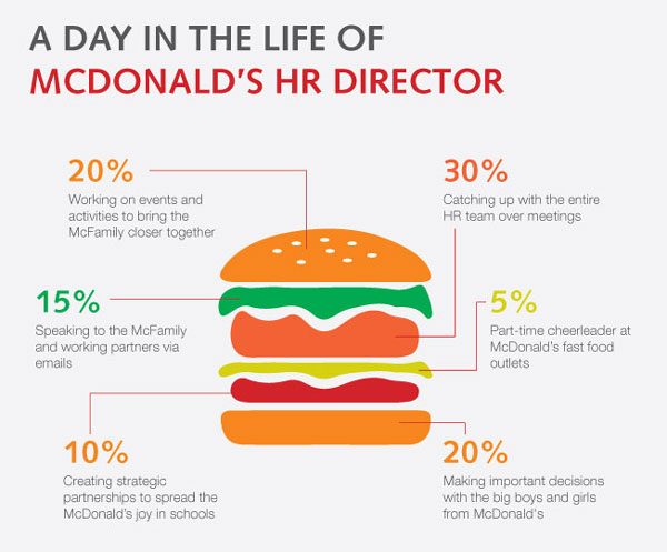 burger chains related study in philippines Discover what it takes to be a fast food restaurant manager  driven, you may  receive a profit or performance-related bonus in addition to your salary   business studies/management catering hospitality and hospitality management  leisure.